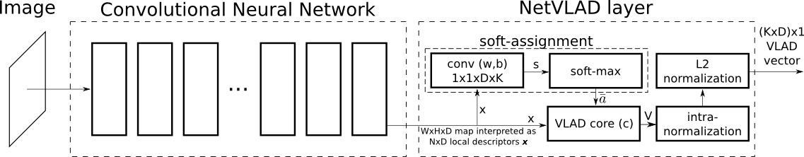 NetVLAD: CNN architecture for weakly supervised place