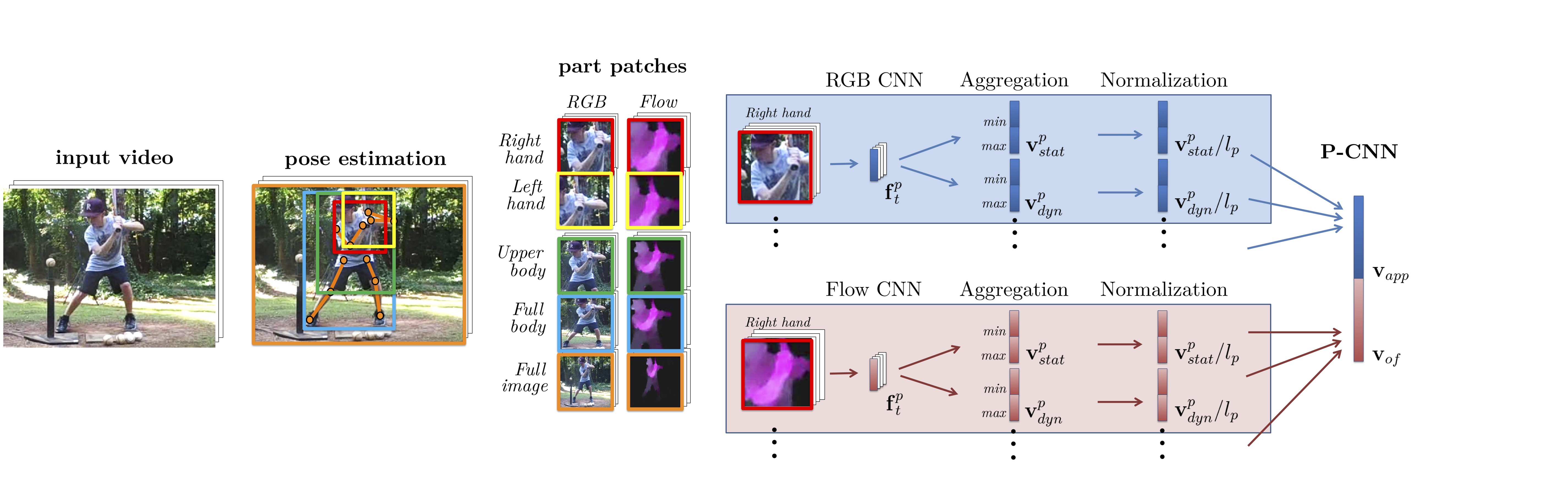 P-CNN: Pose-based CNN Features for Action Recognition