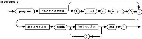 diagramme syntaxique