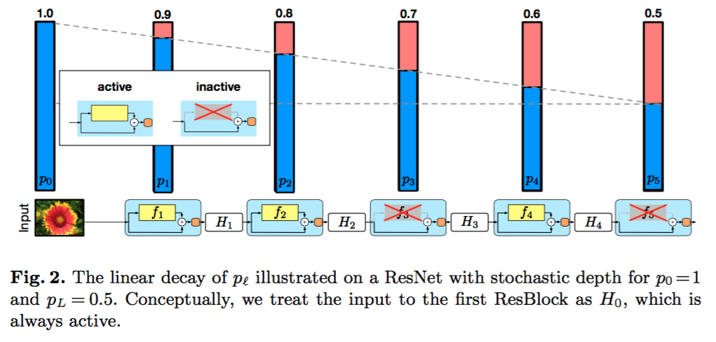 Deep Learning DIY lectures